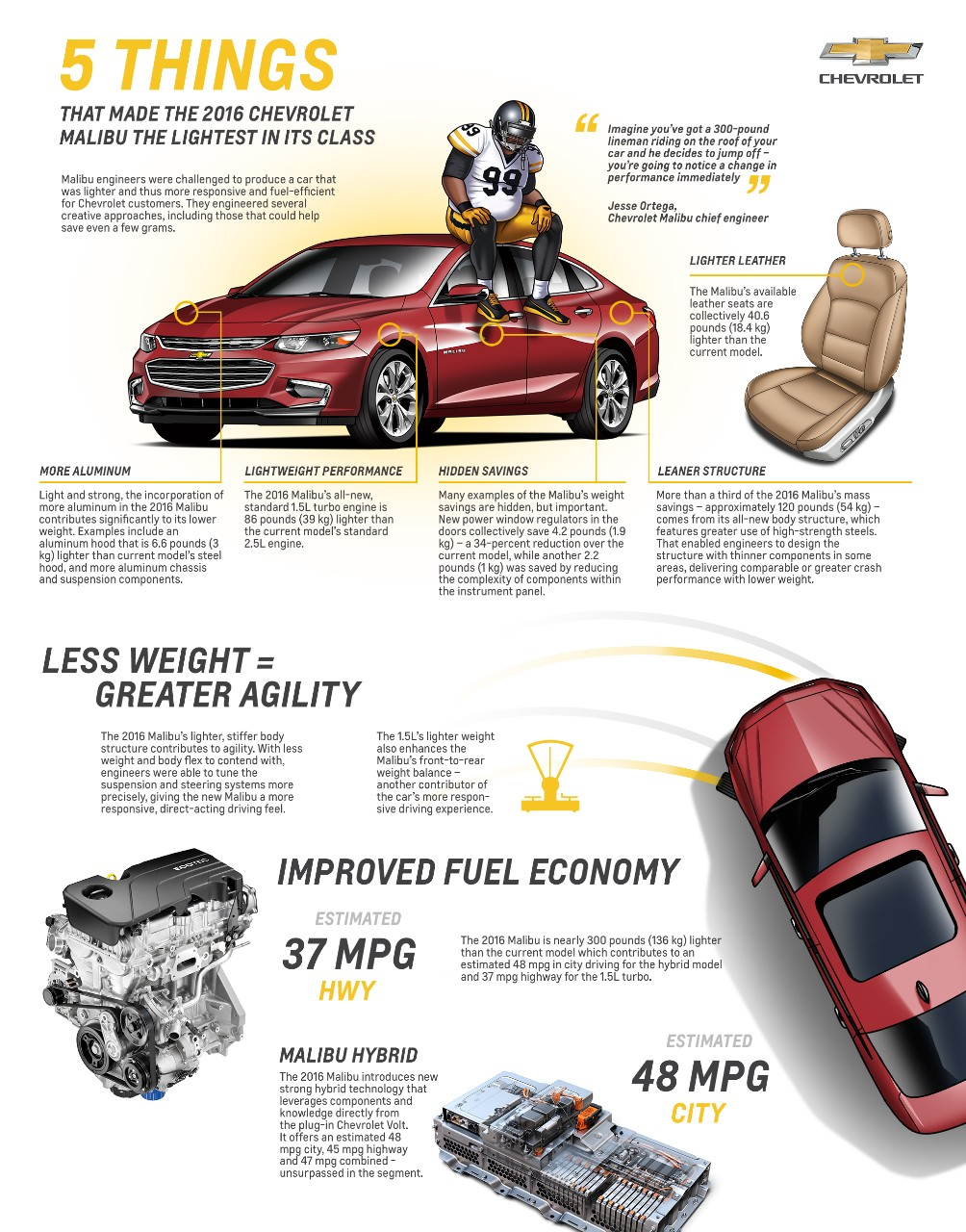 2016 Chevy Malibu weight infographic