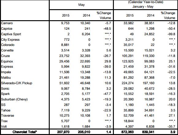 Chevrolet May 2015 sales figures