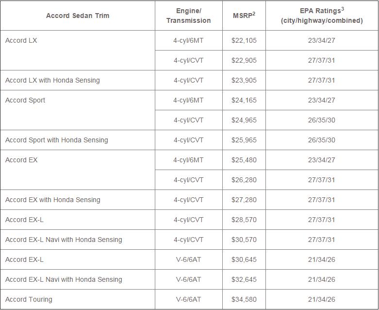 2016 Honda Accord sedan prices and mileage numbers