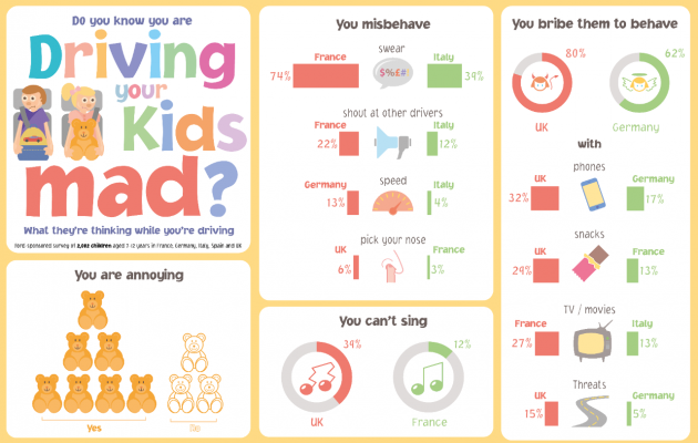 Do You Know You are Driving You Kids Mad? What They're Thinking While You're Driving