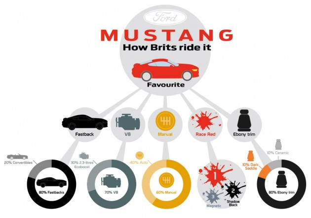 How UK customers have spec'ed their 2015 Ford Mustangs