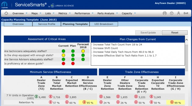 The Mopar Service Capacity Analyzer allows dealerships to assess their current service capacity, while also forecasting future service needs