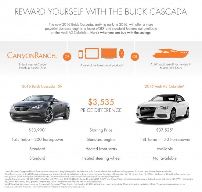 2016 Buick Cascada Pricing announced