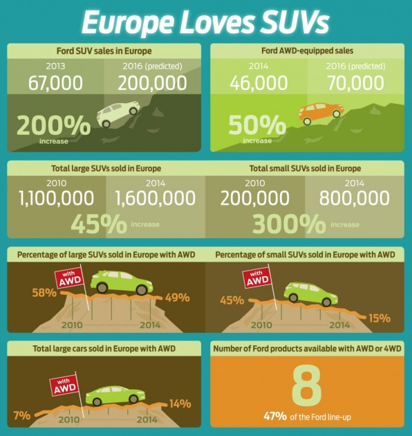 Ford SUV Generation Infographic