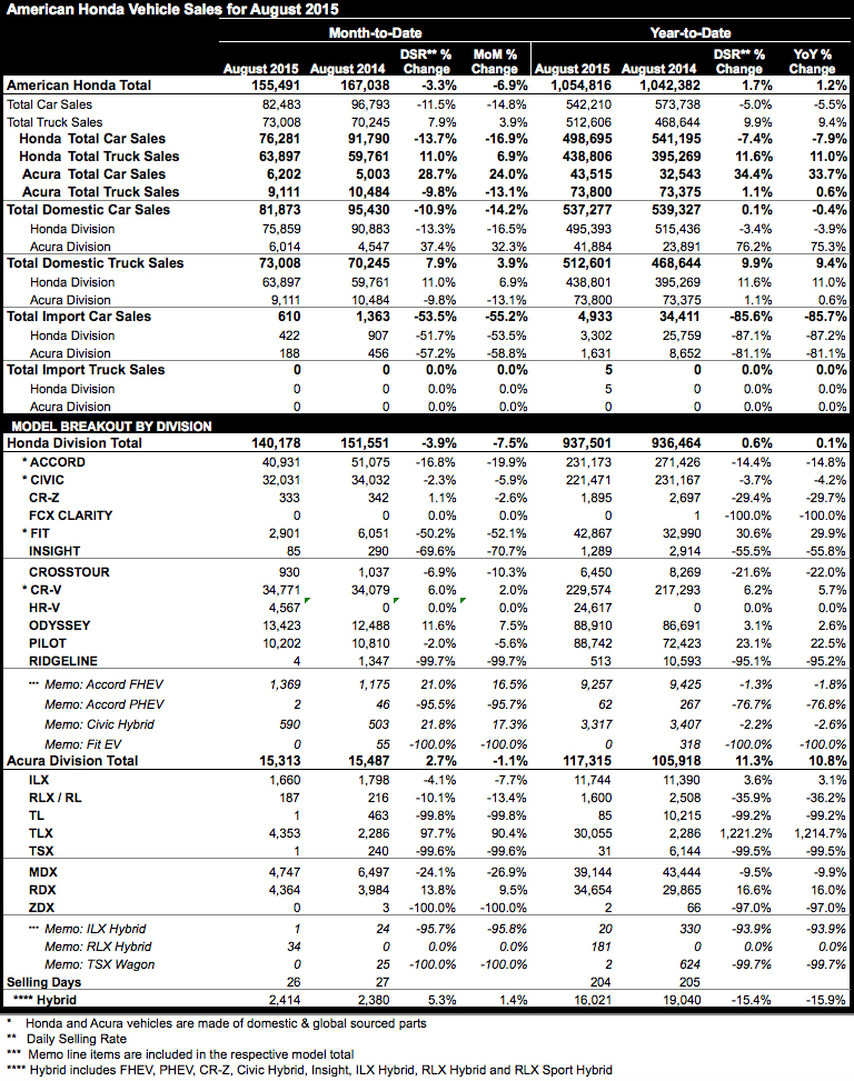 Honda and Acura August 2015 sales