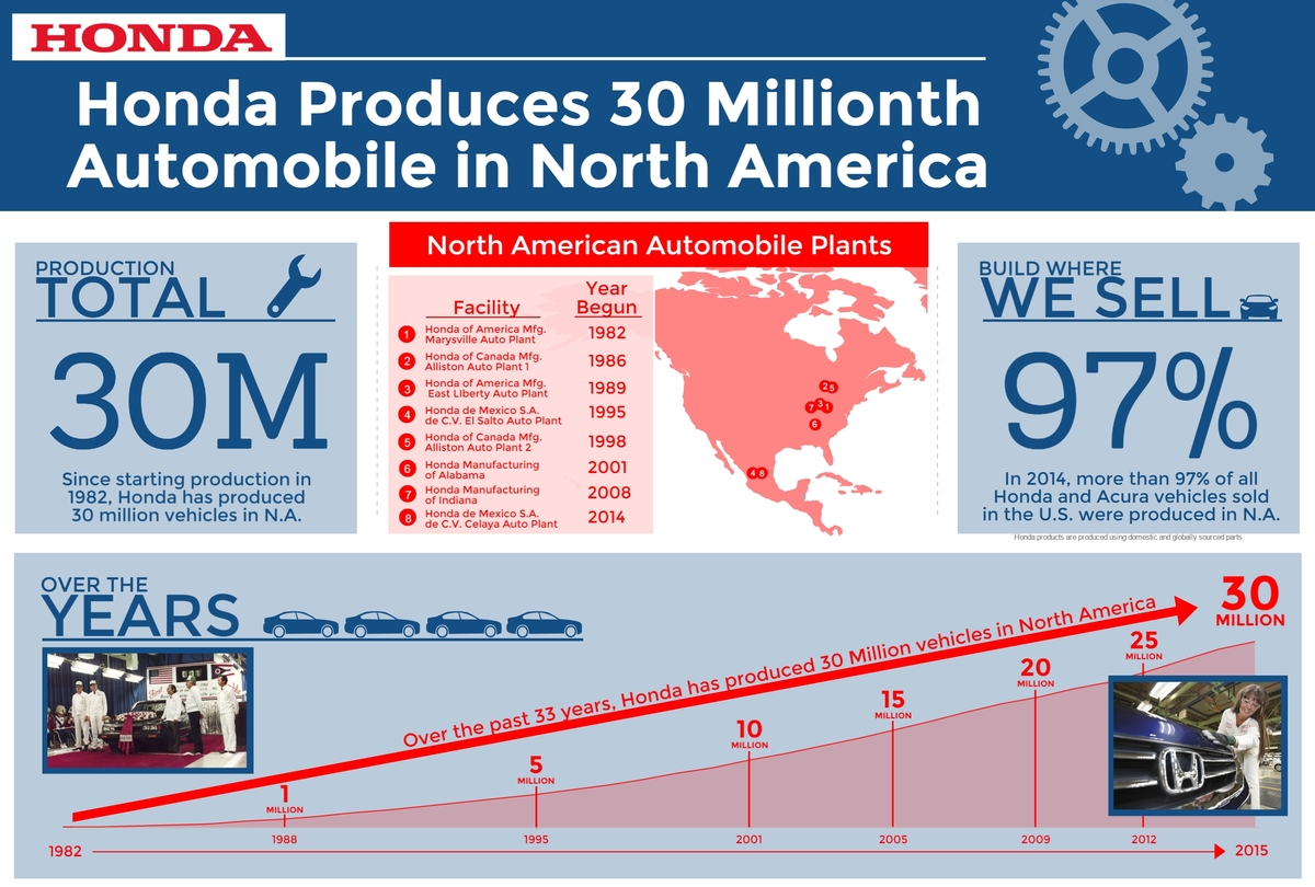 Honda Produces 30 Millionth Automobile in North America