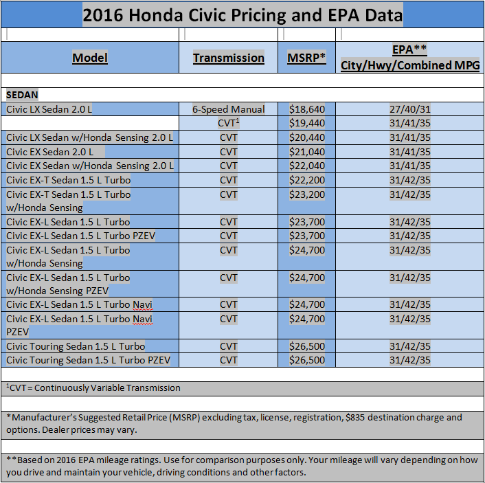 2016 Honda Civic Pricing and EPA fuel efficiency numbers