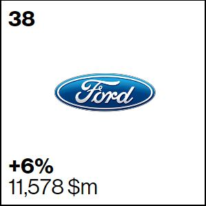 Ford Interbrand Ranking