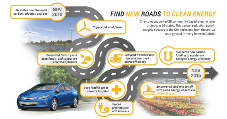 Chevrolet Supports The Environment Beyond Electric Cars