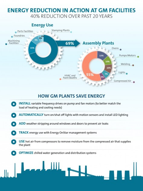 GM Plant Efficiency Facts