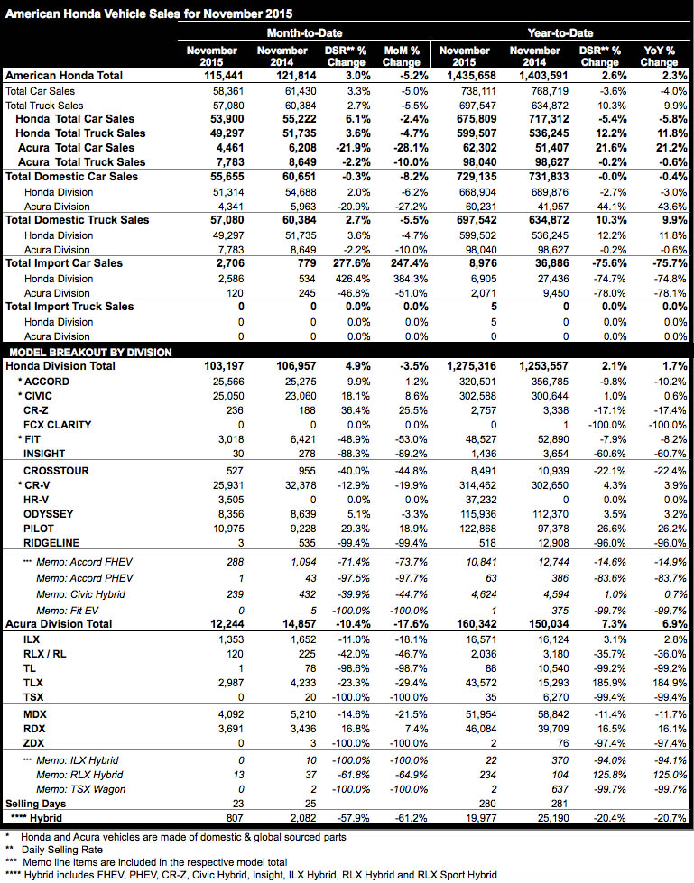 Honda and Acura November 2015 sales figures