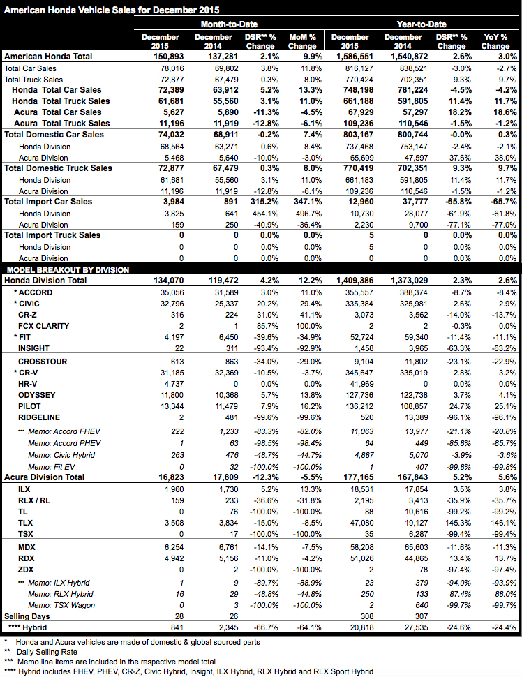 Acura and Honda December 2015 sales figures