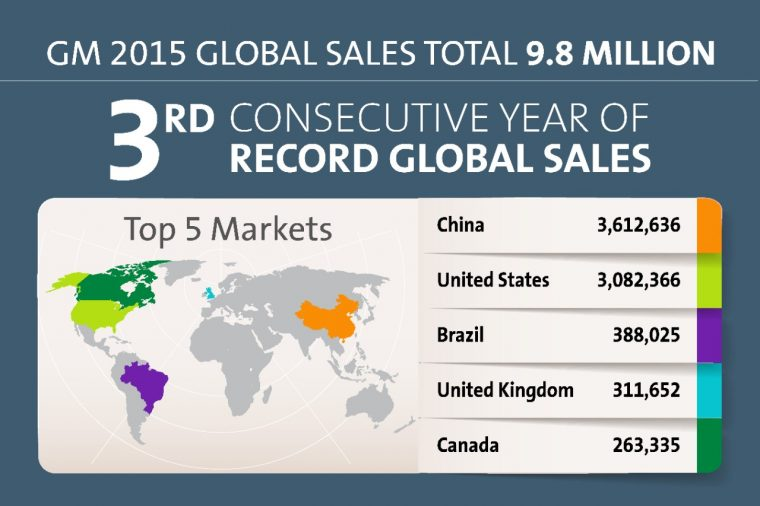 GM sets global sales record for third consecutive year
