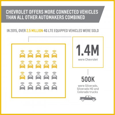 Chevrolet WiFi infographic