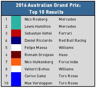 Australian Grand Prix Top 10 Results