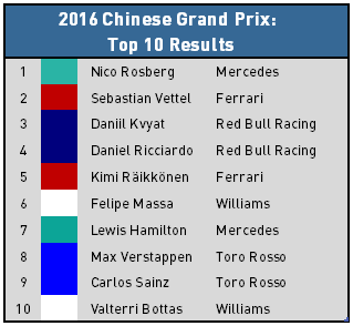 2016 Chinese Grand Prix - Top 10 Results