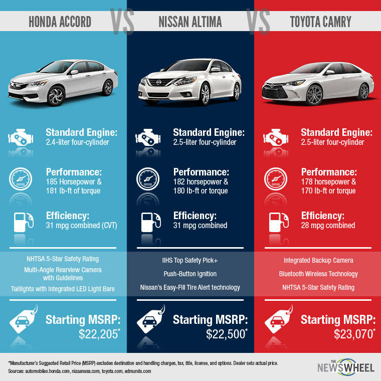 This automotive infographic shows the differences and similarities among the 2016 Toyota Camry, Honda Accord, and Nissan Altima