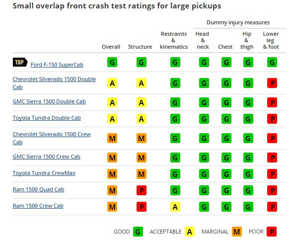Small Overlap Front Ratings