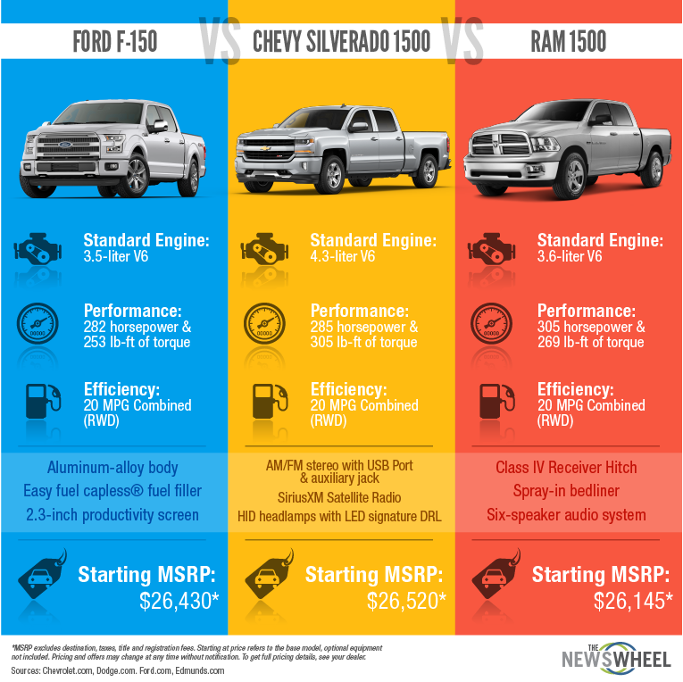 This automotive infographic illustrates the similarities and differences between the 2016 Ford F-150, Chevy Silverado, and RAM pick trucks