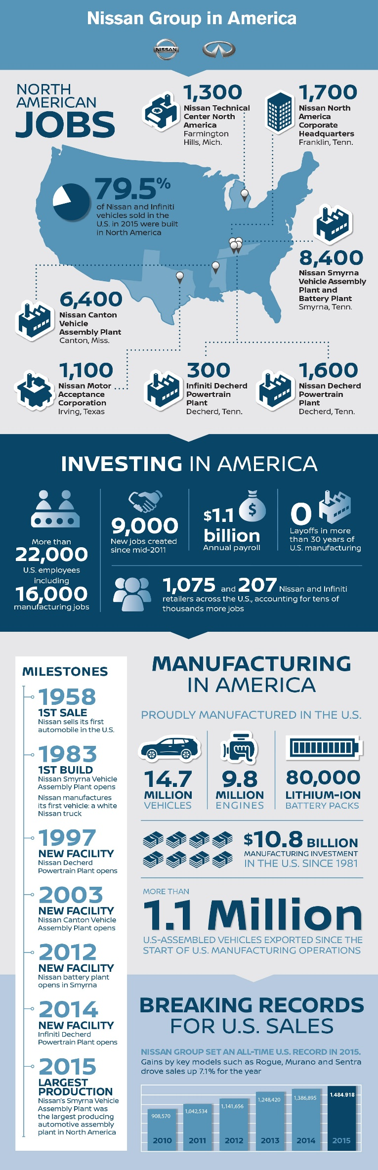 Nissan American Manufacturing