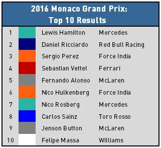 2016 Monaco Grand Prix - Top 10 Results