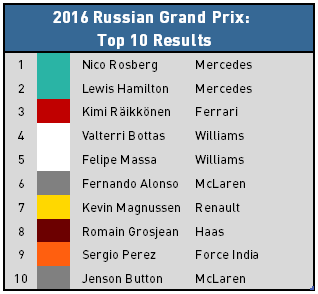 2016 Russian Grand Prix - Top 10 Results