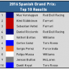 2016 Spanish Grand Prix - Top 10 Results