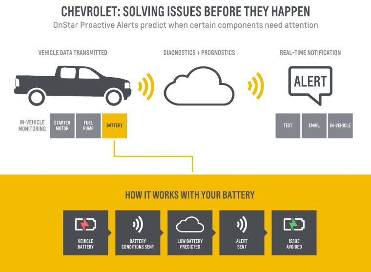 Chevrolet OnStar Proactive Alerts infographic