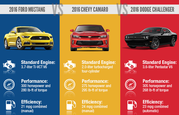 Infographic Ford Mustang Vs Chevy Camaro Vs Dodge Challenger The