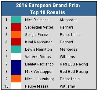 2016 European Grand Prix - Top 10 Results