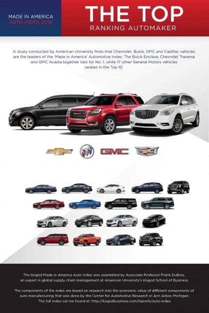 The General Motors Company recently dominated this year's Kogod Made in America Automotive Index, as GM had the top-three ranking vehicles on the list