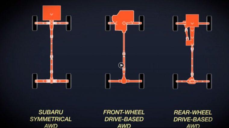 What Is Subaru Symmetrical All Wheel Drive The News Wheel