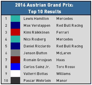 2016 Austrian Grand Prix - Top 10 Results