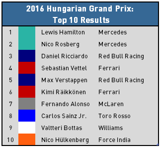 2016 Hungarian Grand Recap - Top 10 Results