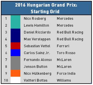 2016 Hungarian Grand Prix - Top 10 Starters