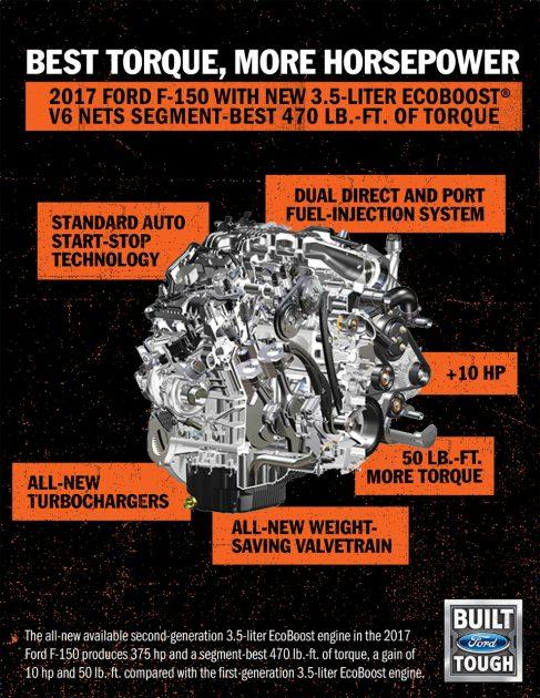 3.5-liter EcoBoost V6 second-gen 2017 Ford F-150