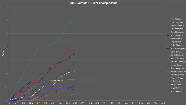 2016 Formula 1 Drivers Championship Progress