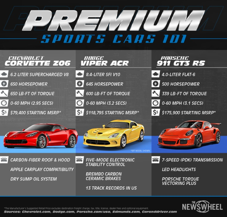 The new car infographic puts the Chevy Corvette Z06 vs Dodge Viper vs Porsche 911 GT3 RS