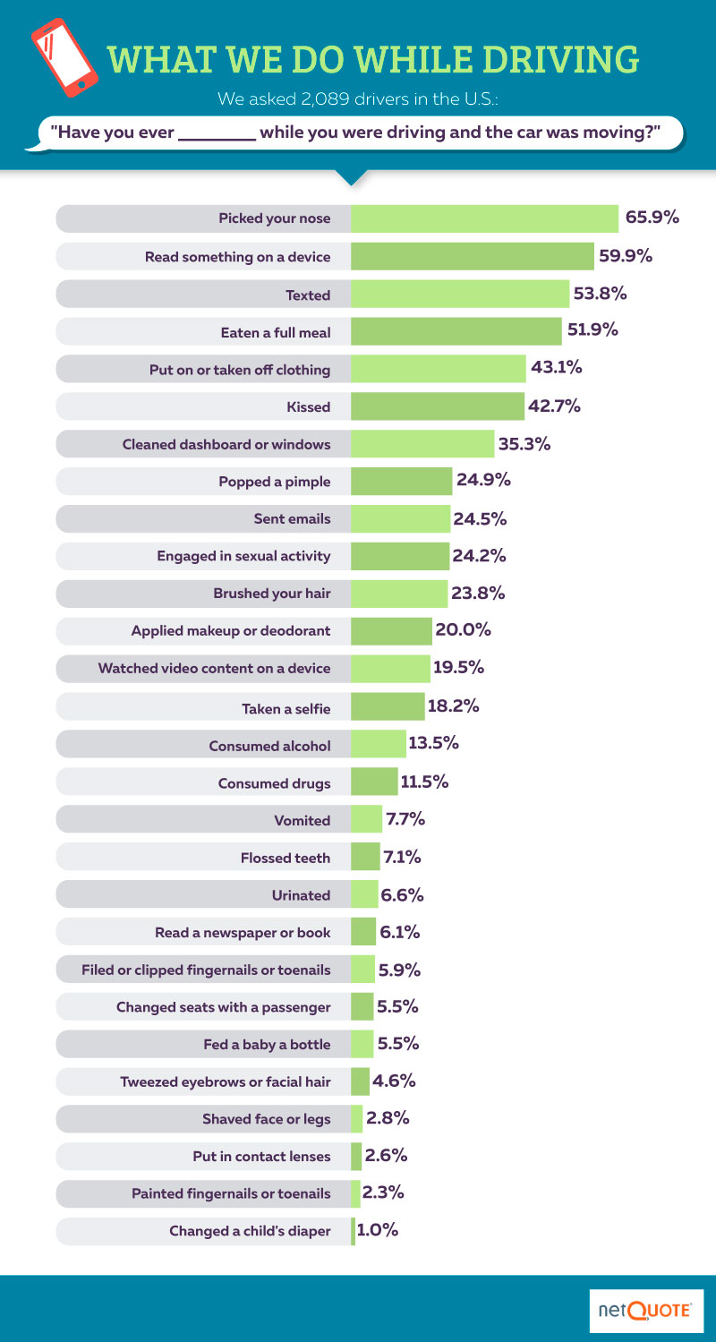 What Americans do while driving survey from NetQuote