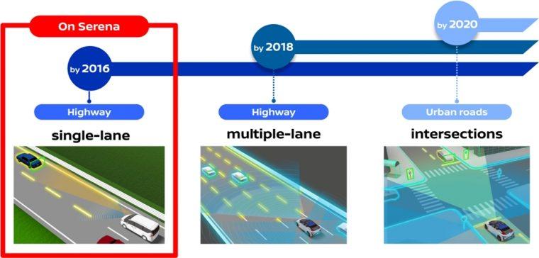 Self-driving Nissan Serena