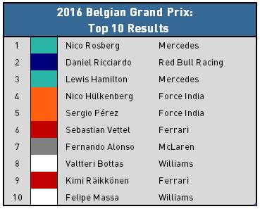 2016 Belgian Grand Prix Recap - Top 10 Finishers