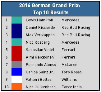 2016 German Grand Prix - Top 10 Finishers