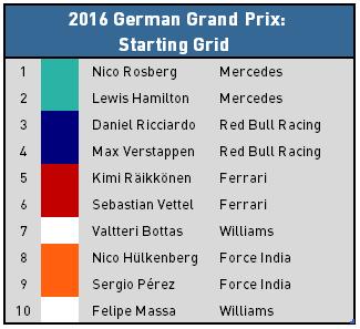 2016 German Grand Prix - Top 10 Starters