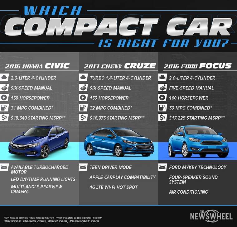 Infographic comparing the 2016 Honda Civic, 2017 Chevy Cruze, and 2016 Ford Focus