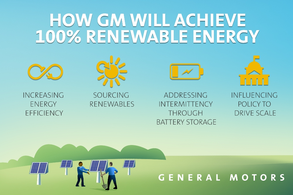Gm Announces Plan To Use 100 Percent Renewable Energy By