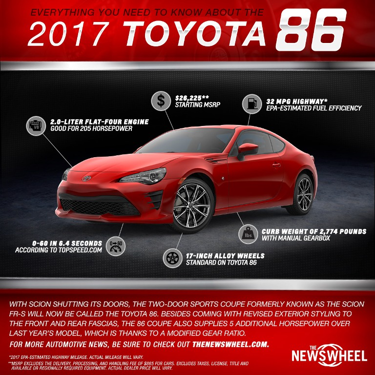 This new infograhic contains all of the important information that consumers need to know about the 2017 Toyota 86 sports car