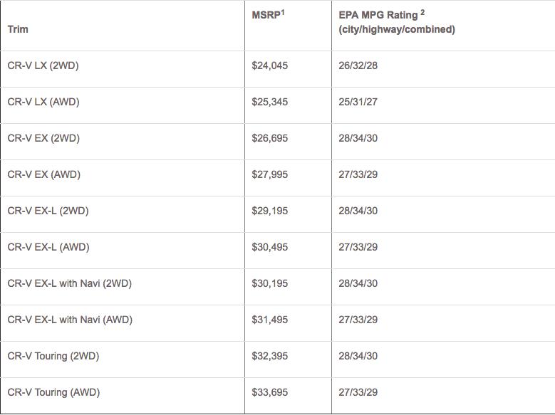 2017 Honda CR-V pricing and EPA fuel ratings