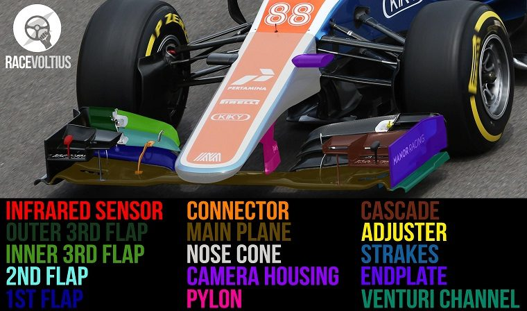 F1 front wing