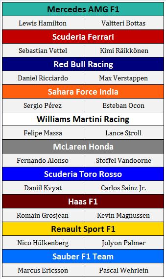 2017 Formula 1 Driver Lineup