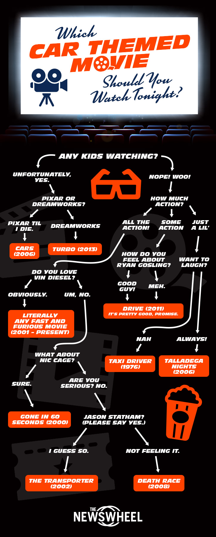 Which Car Themed Movie Should You Watch Tonight Infographic